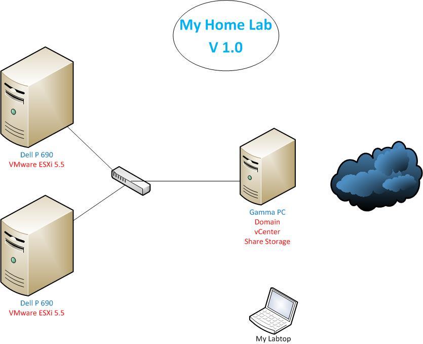 My Home Lab v1 – VM Man | VMware ,vsphere esxi ,VMware Course