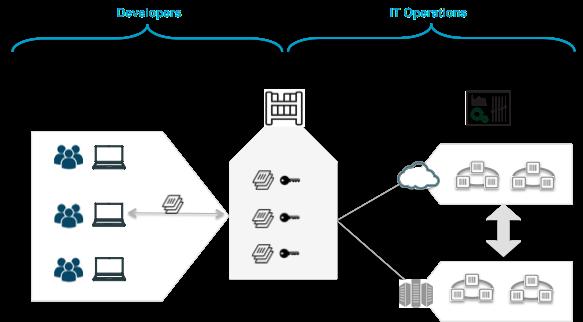 caas_diagram